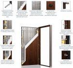budowa drzwi Gerda Star 60